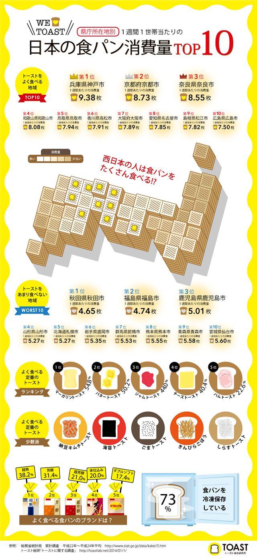食パンをよく食べる都道府県ランキング!上位は西日本が独占を表すインフォグラフィック