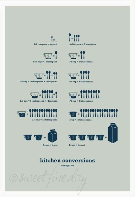 Kitchen Conversions / Sweet Fine Day #infographic