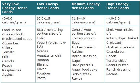 Volumetrics Food List