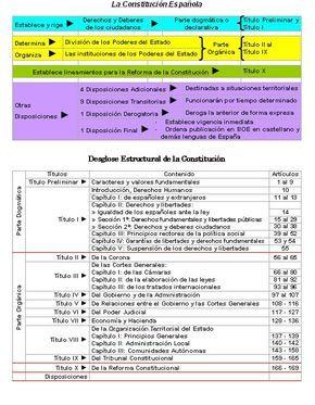 [CONSTITUCION+ESPAÑOLA.+ESQUEMA.bmp]