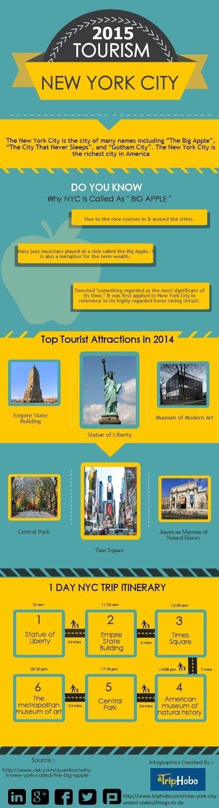 Best New York City Travel Guide 2015 http://armidatrentino.blogspot.in/2015/10/best-new-york-city-travel-guide-2015.html