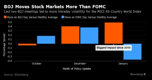 BOJ Has Been Moving Global Stock Markets More Than Fed: Chart - Bloomberg Business