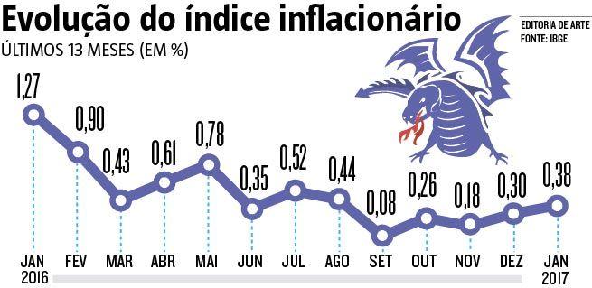 O Índice de Preços ao Consumidor Amplo (IPCA), considerado a inflação oficial do país, ficou em 0,38% no primeiro mês de 2017 - o mais baixo para janeiro da série histórica do IBGE, que teve início em dezembro de 1994 (09/02/2017) #Economia #Inflação #IPCA #Renda #Infográfico #Infografia #HojeEmDia