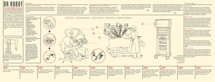 Dr. Robot: The Future of Medical Surgery [INFOGRAPHIC]