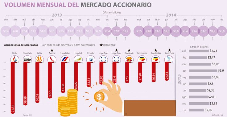 Es el momento apropiado para comprar acciones en la BVC  #Infografía @larepublica_co