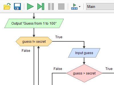 181 best control flow images on pinterest flowchart