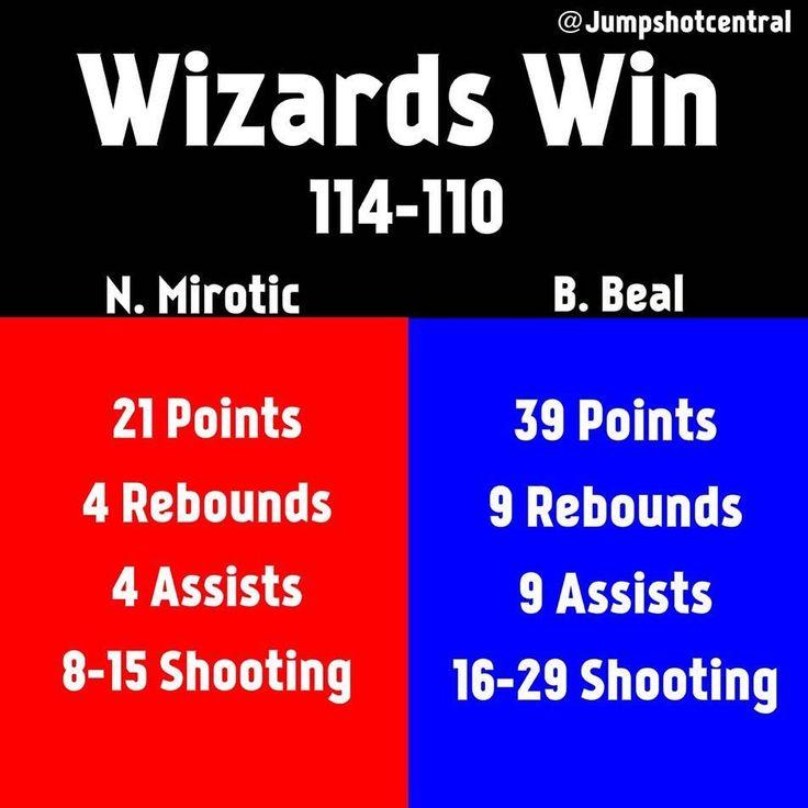 Beal w/ 39 points tonight  - - - - - #basketball #nba #sports #news #warriors #cavs #bball #jumpshot #nbamemes #goat #jordan #lebron #curry #three #edit #nike #player #jerseys #f4f #knicks #sixers #suns