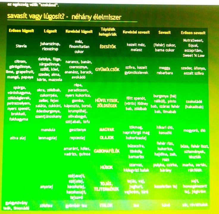 lúgosítás?        Egészséges táplálkozás... amit a lúgosításról érdemes tudni - http://www.lugositas.b74.hu/