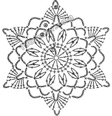 motif chart