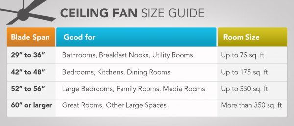 Fan Buying Guide Ceiling Fan Size Ceiling Fan Ceiling Fan Installation