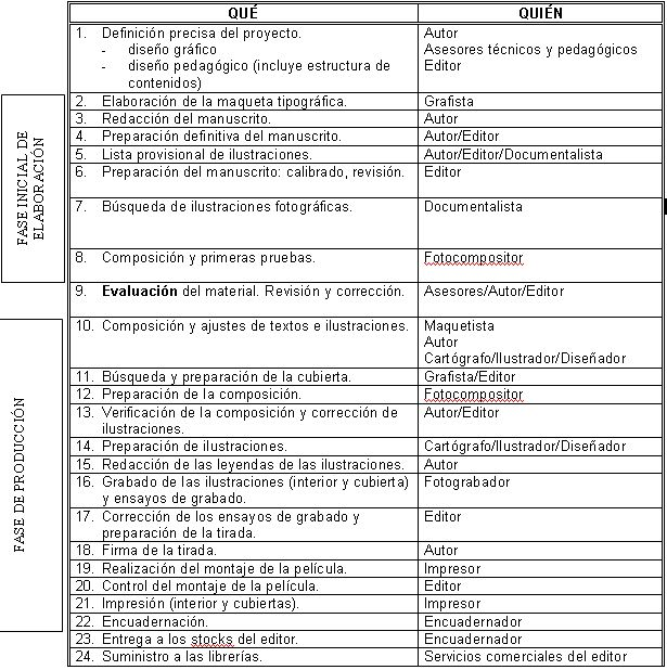 Proceso creación manuales escolares