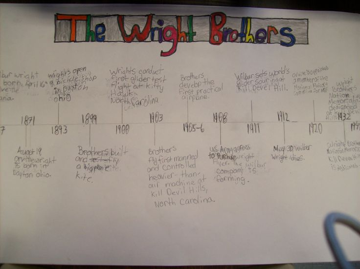 wright brothers timeline | Wright Brothers | School ...