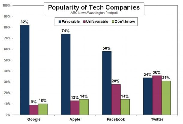 Google is the most beloved tech company among Americans