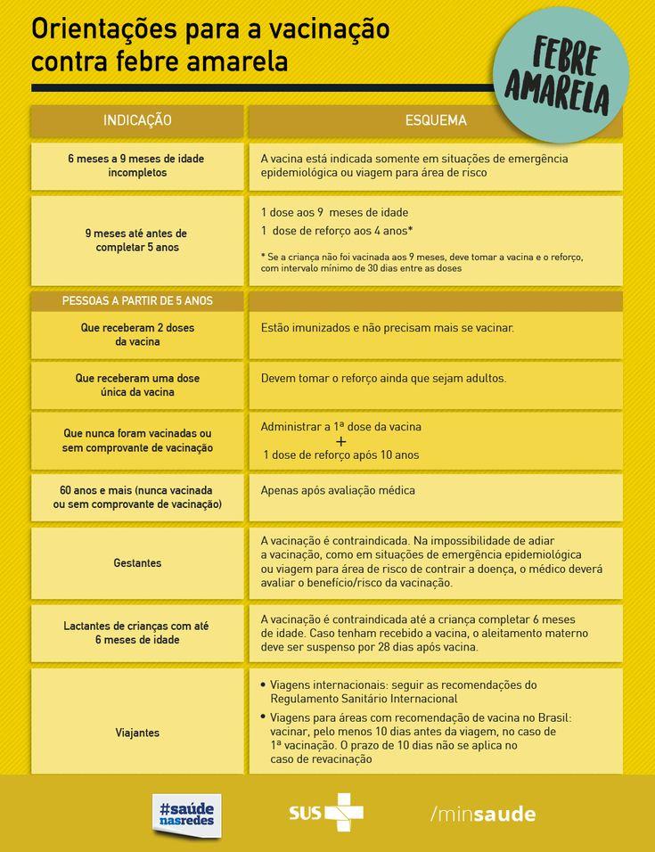 Meu filho precisa tomar a vacina contra a febre amarela? Essa foi a pergunta que fiz à nossa pediatra. Veja se sua cidade está na zona de risco!