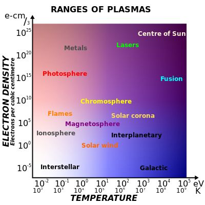 Range of plasmas. Density increases upwards, temperature increases towards the right. The free electrons in a metal may be considered an electron plasma.[10]