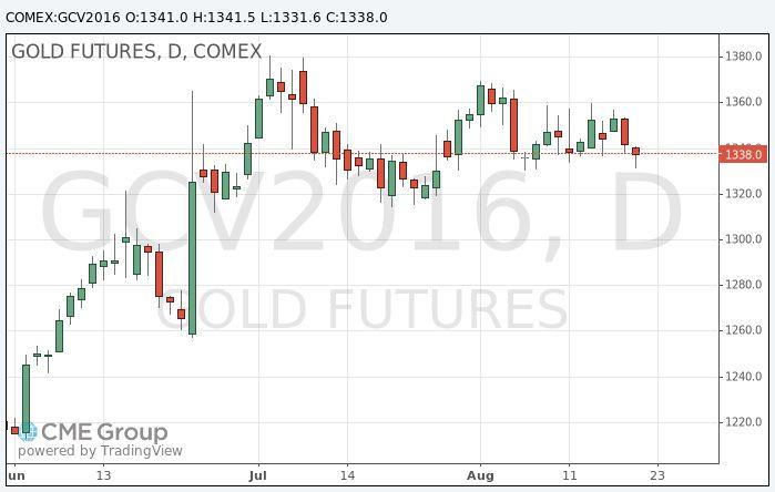 Золото: обзор ситуации на рынке http://krok-forex.ru/news/?adv_id=8600 Анализ сырьевого рынка, 22 августа: Золото дешевеет после комментариев чиновников ФРС об улучшении состояния экономики США, усиливших уверенность рынка в повышении процентных ставок в этом году.                                                   Доллар вырос после того, как замглавы ФРС Стэнли Фишер сказал в воскресенье, что центральный банк США близок к достижению своих целей по обеспечению полной занятости и…
