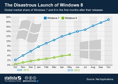 Windows 8 vs. Windows 7: Difficult trends for the new operating system - Tech Passion with Tech Updates