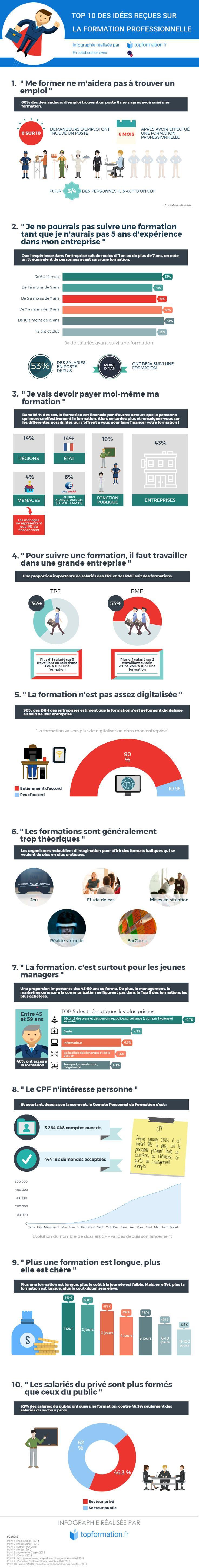 Infographie : Top 10 des idées reçues sur la formation professionnelle