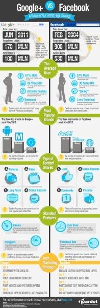 Facebook vs Google+ 2012 #infografia
