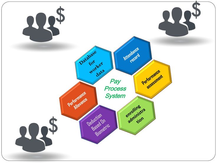 The HR division includes the following, worker histories, abilities, capacities, pay and their achievements. At the point when an association takes consideration to decrease the manual workload an association performs, they decide to supplant those methodologies with different levels of using the  PAY PROCESS ERP Software. Every module performs a different capacity inside the PAY PROCESS ERP.