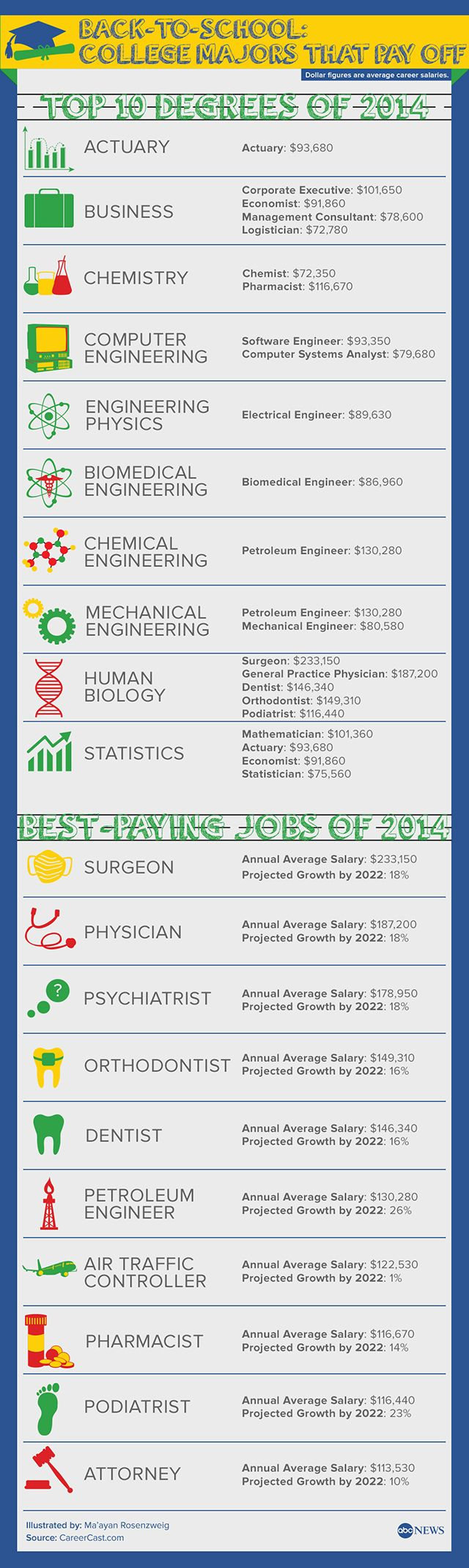 17 best images about college life what are you like majors that can lead to the highest paying jobs