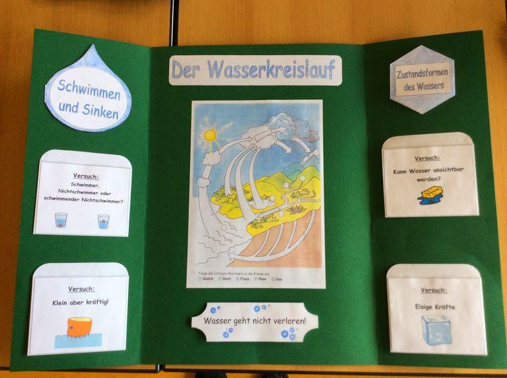 """Lapbooks in der Grundschule: Sachunterricht """"Der Wasserkreislauf"""""""