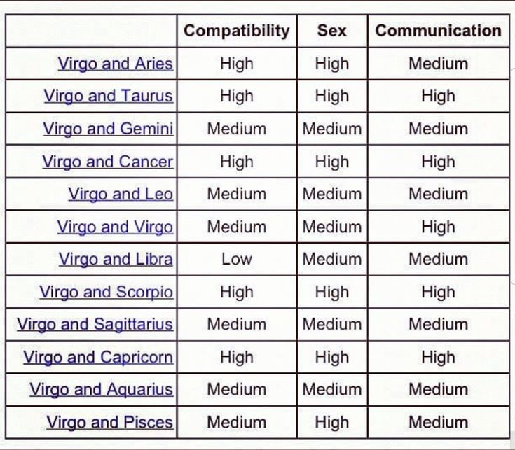 Dating zodiac sign compatibility chart