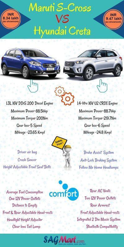 By this infographic, I show you the comparison between Maruti S Cross and Hyundai Creta, which are getting very famous day by day. If you are making a plan to purchase a new diesel car in these cars, then see this comparison. It will helpful for you.