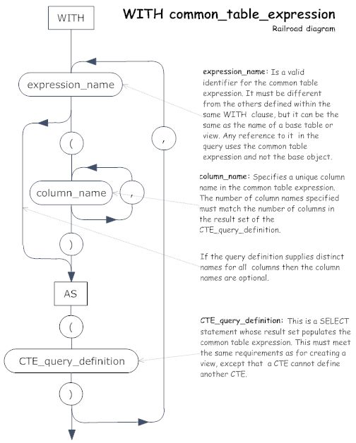 SQL Server CTE Basics. Introduced in SQL Server 2005, the common table expression (CTE) is a temporary named result set that you can reference within a SELECT, INSERT, UPDATE, or DELETE statement. You can also use a CTE in a CREATE VIEW statement, as part of the view's SELECT query. In addition, as of SQL Server 2008, you can add a CTE to the new MERGE statement. SQL Server supports two types of CTEs—recursive and nonrecursive.