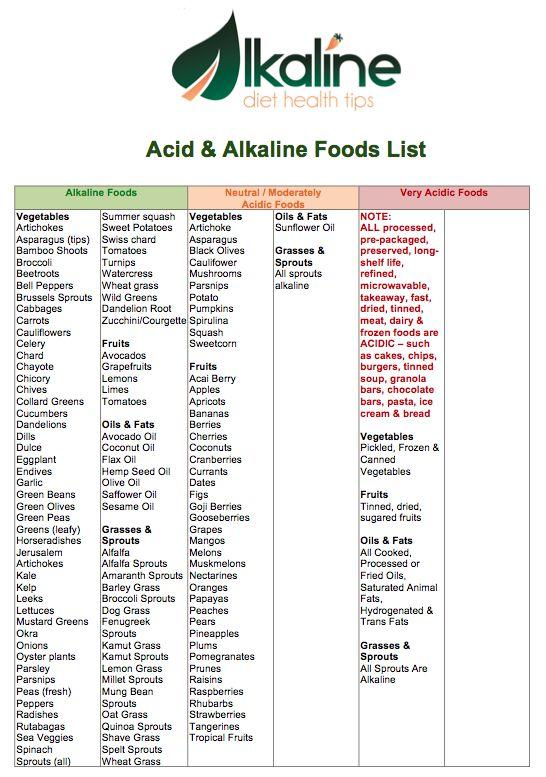Alkaline Food List