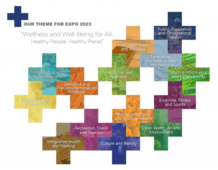 Our Theme - Expo 2023 Minnesota Bid Committee > Wellness and Well Being for All #expo2023 #theme #image