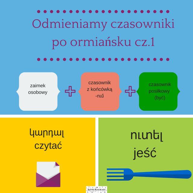 Zasady odmiany czasowników w czasie teraźniejszym