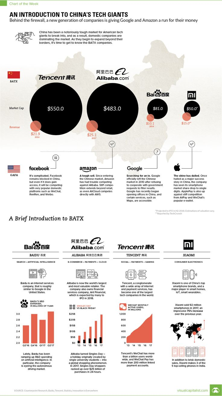 Infographic Of The Day: The Tech Giants Growing Behind China's Great Firewall