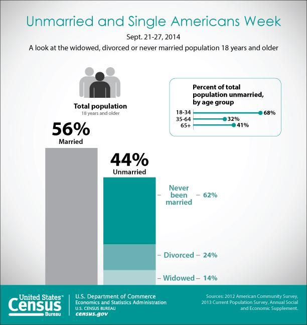 105 million US adults are single (44% of adult pop). Challenges assumptions underlying housing market, particularly in urban areas. http://go.usa.gov/dn3A pic.twitter.com/rDovu8YPh8