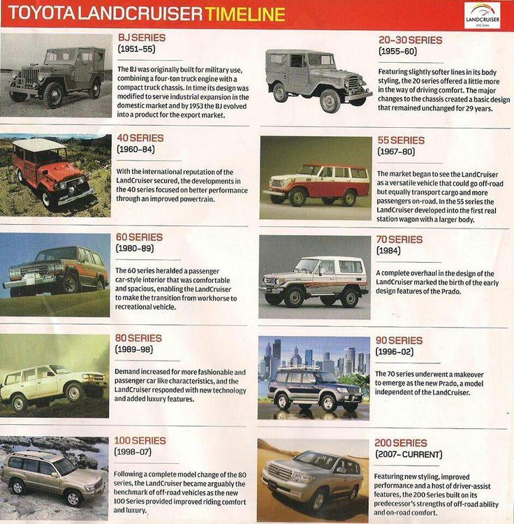 Cars Through History Timeline: 40 Best FJ Cruiser New & Old Images On Pinterest