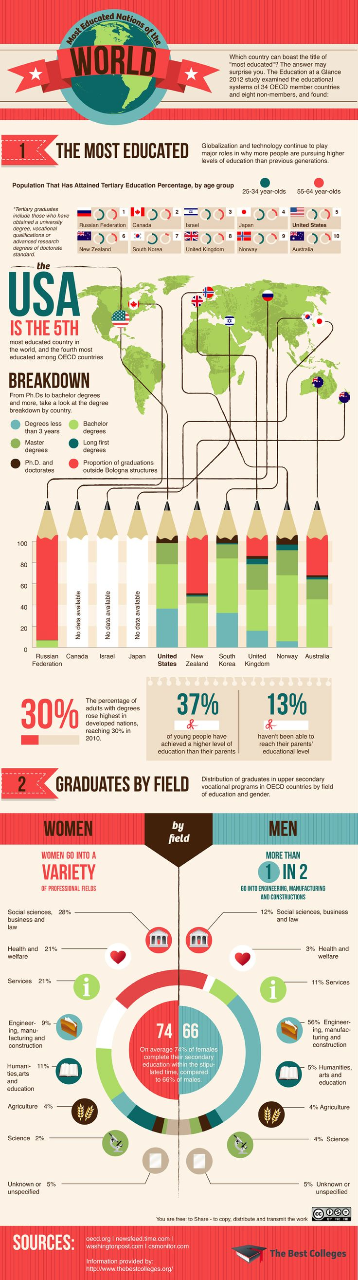 Los países con mejor educación en el Mundo #infografia #infographic #education