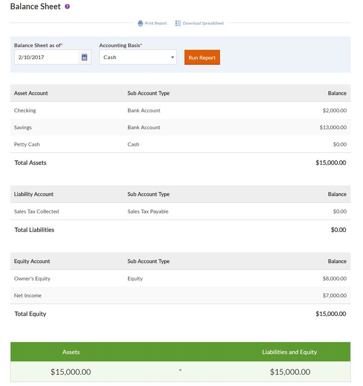 18 best Bookkeeping + Tax images on Pinterest - balance sheet preparation examples