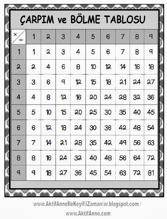 Size burda ritmik sayıları araştırırken, kullanılan bir kaç yöntemden ve kendim hazırladığım bir kaç çalışma sayfası ve pano olarak da ...
