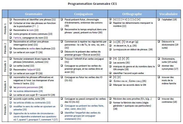 Programmation grammaire CE1 - Charivari à l'école