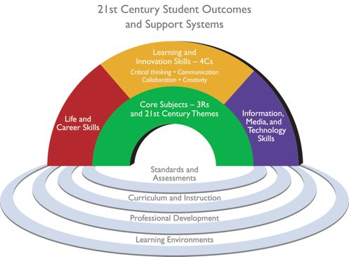 p21_rainbow_id254 21st Century Learning Framework