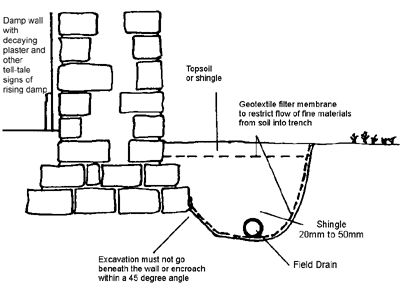 french drain design clay soil diagram system