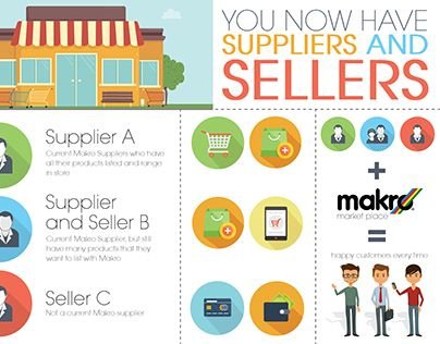 """Check out new work on my @Behance portfolio: """"{ Infographics } Makro Marketplace Concept"""" http://be.net/gallery/37001235/-Infographics-Makro-Marketplace-Concept"""