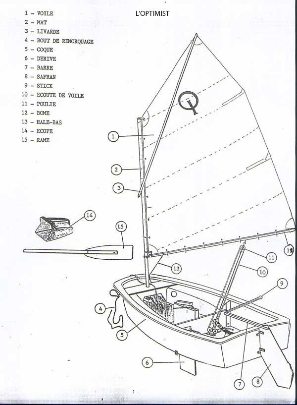 Oo La La Parts Of An Opti In French Learn To Sail