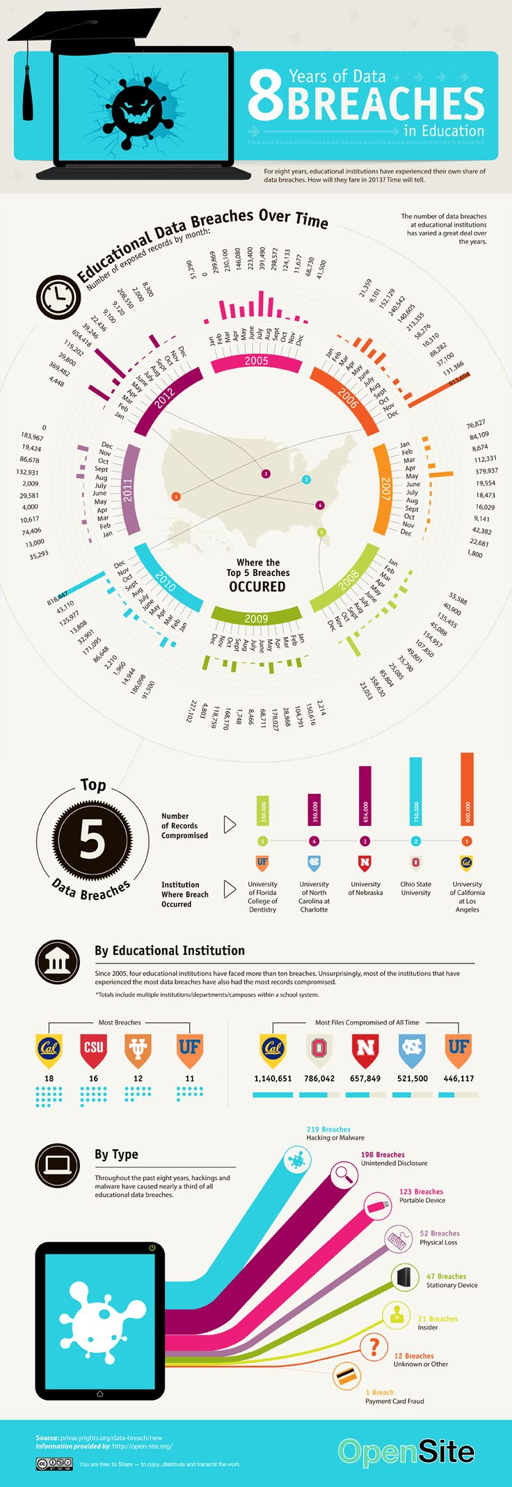 95 best Data Breaches images on Pinterest | Info graphics, Computer ...