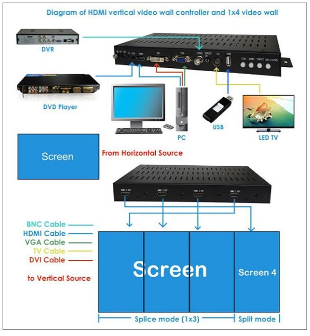 SUPER PC | Four Screen Portrait Mode Video Wall Controller