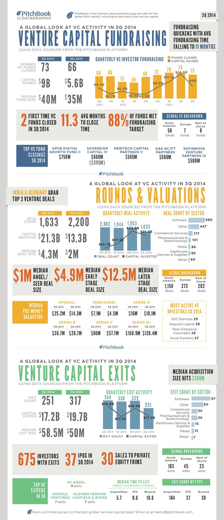 Venture Capital Fundraising (infographic from PitchBook platform)  Q3 2014 activity.