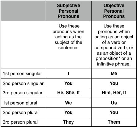 Nominative (Subjective) Pronouns