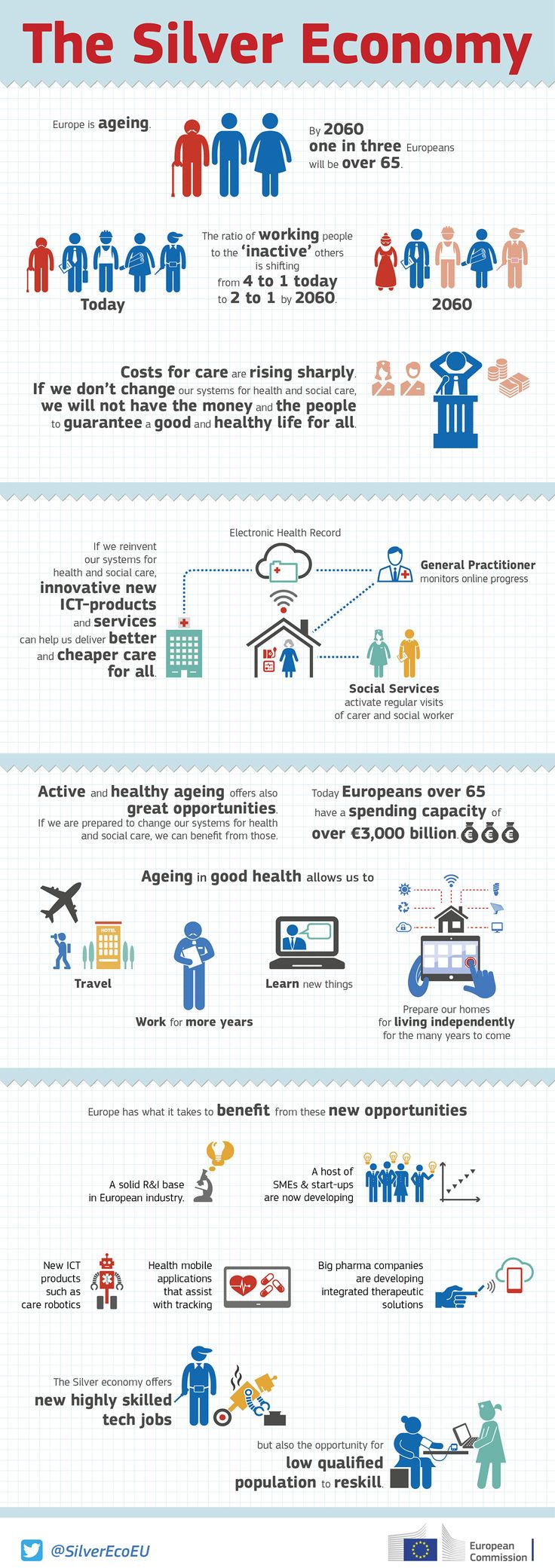 "More and more European #startups, ICT projects, researchers and innovative businesses focus on demographic ageing - a field called also Silver Economy. They say ""Silver is the new Gold"". That's why the Commission is exploring possible further actions. So check out details about Silver Economy and if interested submit your position papers. #SilverEco https://ec.europa.eu/digital-agenda/en/news/follow-silver-economy-event-23rd-september"