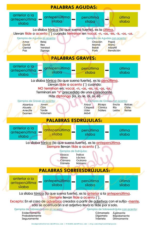 Poster - Spelling Rules for Spanish words with examples - Instant Download