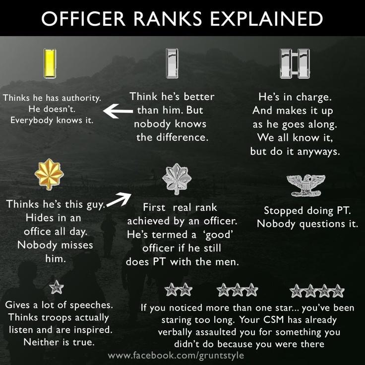 Officer Ranks Explained